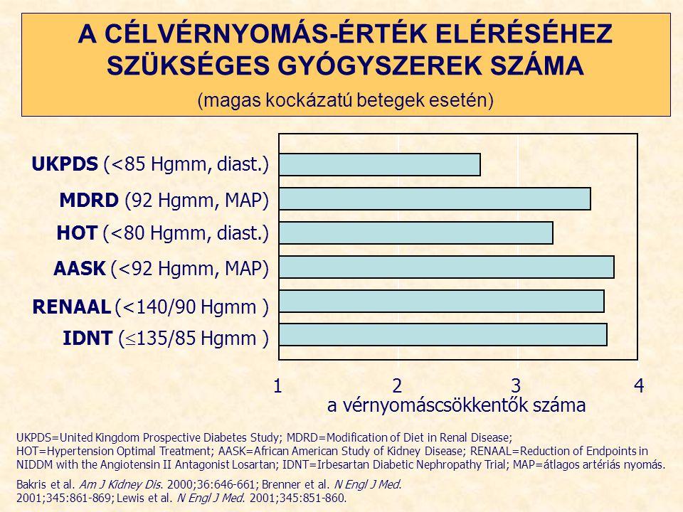 a vérnyomáscsökkentők száma