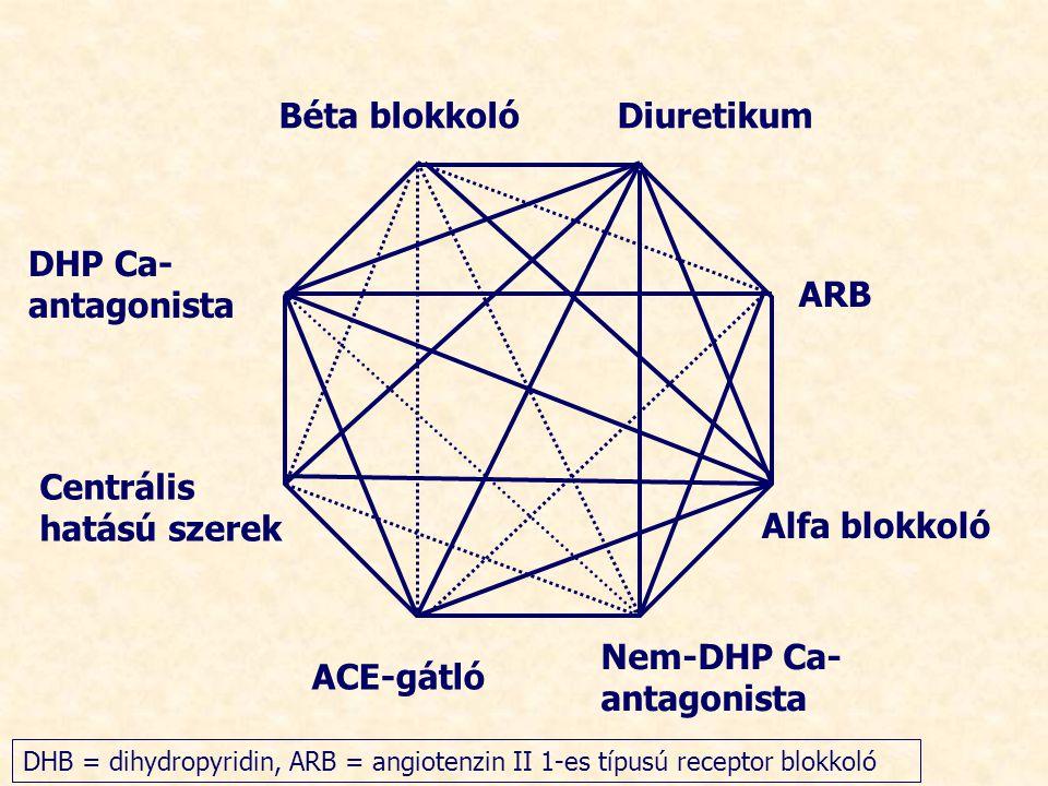Centrális hatású szerek Alfa blokkoló