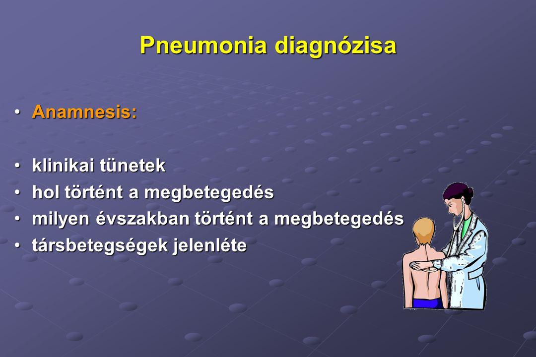 Pneumonia diagnózisa Anamnesis: klinikai tünetek
