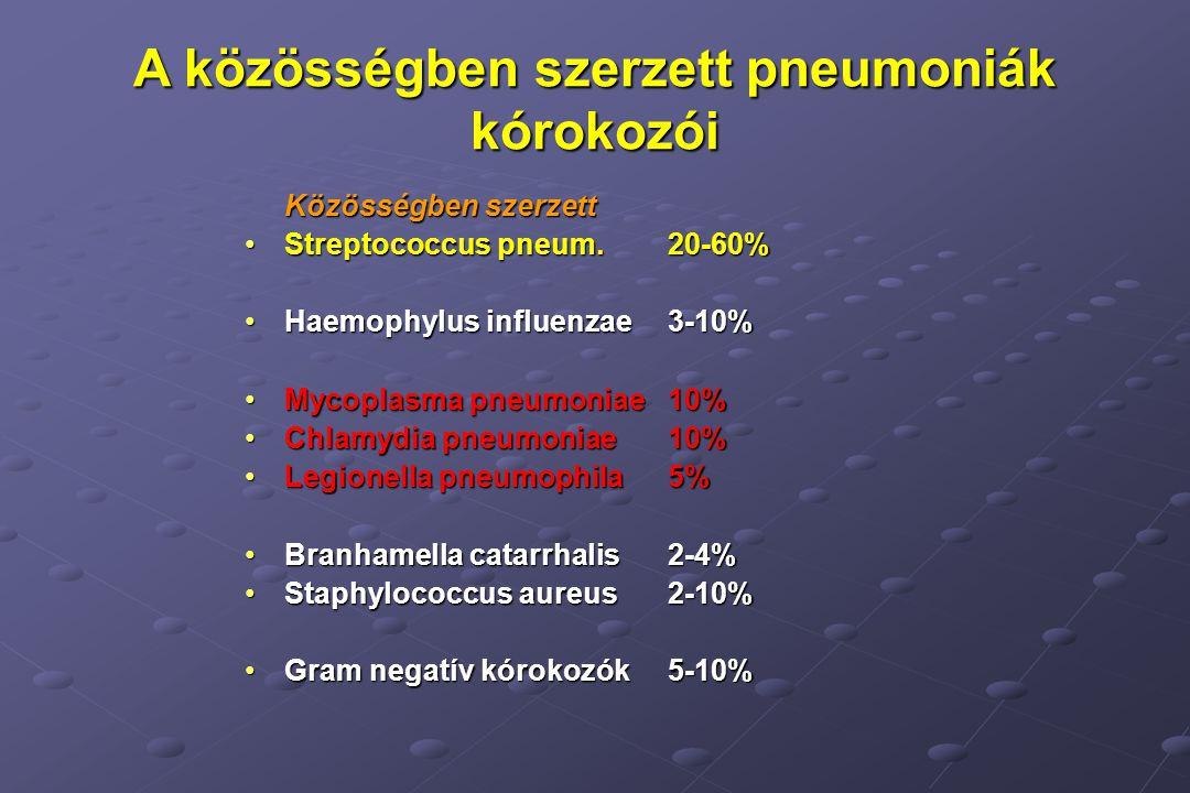 A közösségben szerzett pneumoniák kórokozói