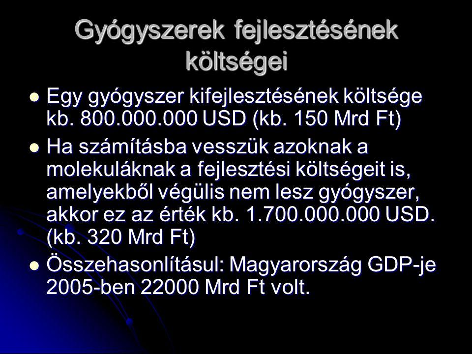 Gyógyszerek fejlesztésének költségei