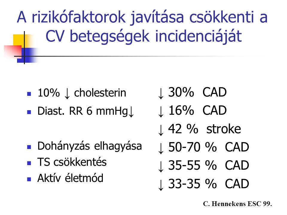 A rizikófaktorok javítása csökkenti a CV betegségek incidenciáját