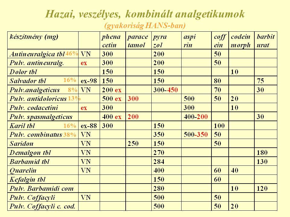 Hazai, veszélyes, kombinált analgetikumok (gyakoriság HANS-ban)