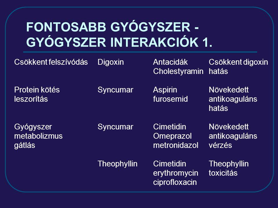 FONTOSABB GYÓGYSZER - GYÓGYSZER INTERAKCIÓK 1.