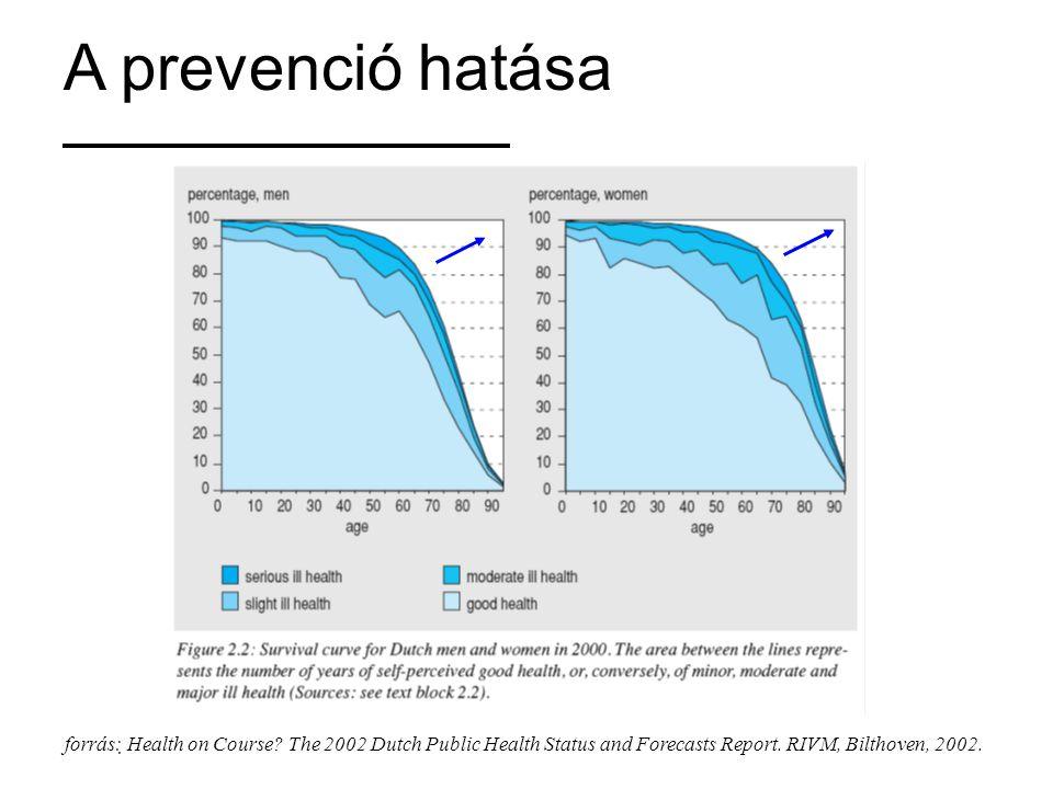 A prevenció hatása forrás: Health on Course.