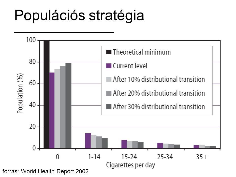 Populációs stratégia forrás: World Health Report 2002