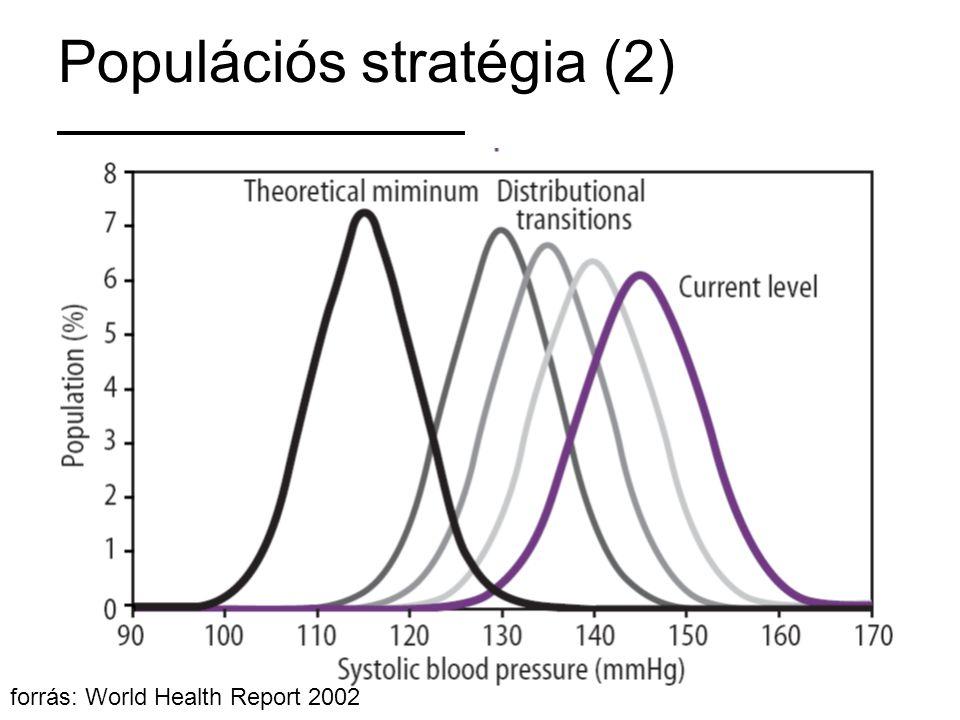 Populációs stratégia (2)