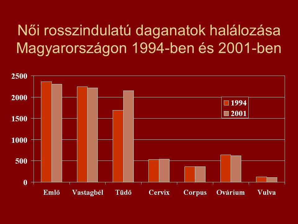 Női rosszindulatú daganatok halálozása Magyarországon 1994-ben és 2001-ben