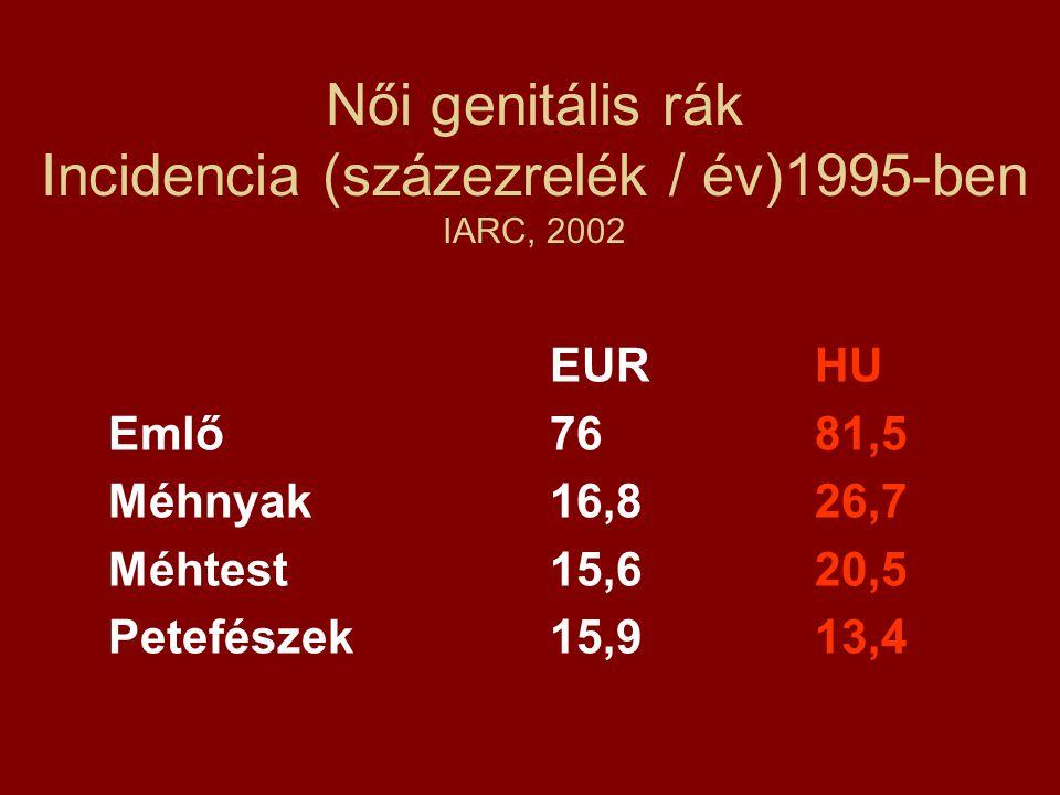Női genitális rák Incidencia (százezrelék / év)1995-ben IARC, 2002
