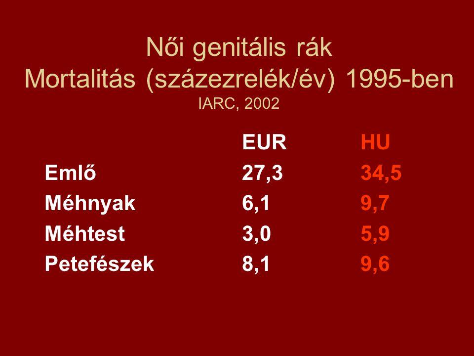 Női genitális rák Mortalitás (százezrelék/év) 1995-ben IARC, 2002