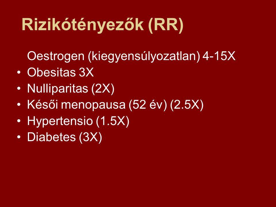 Rizikótényezők (RR) Oestrogen (kiegyensúlyozatlan) 4-15X Obesitas 3X