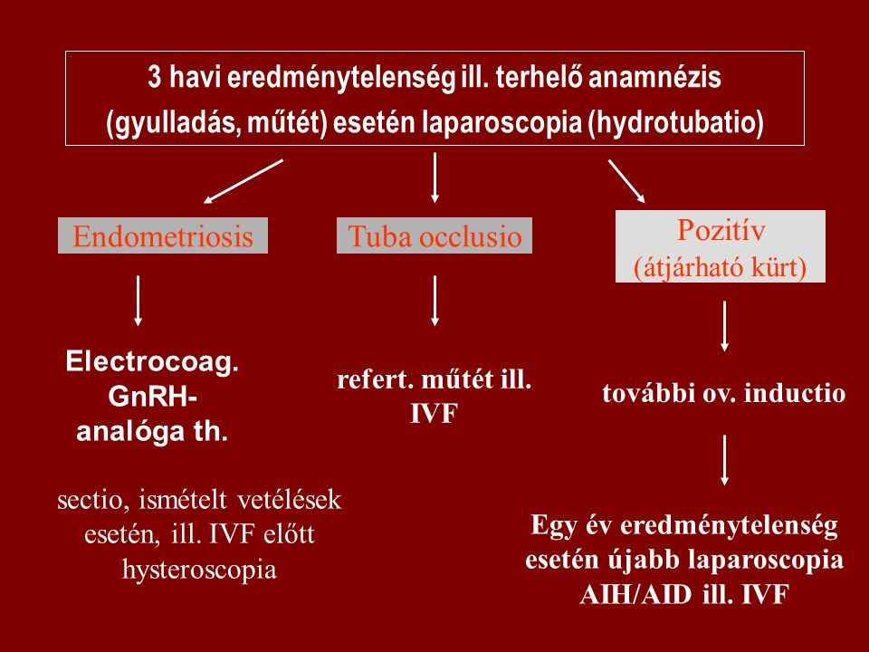 Electrocoag. GnRH-analóga th.