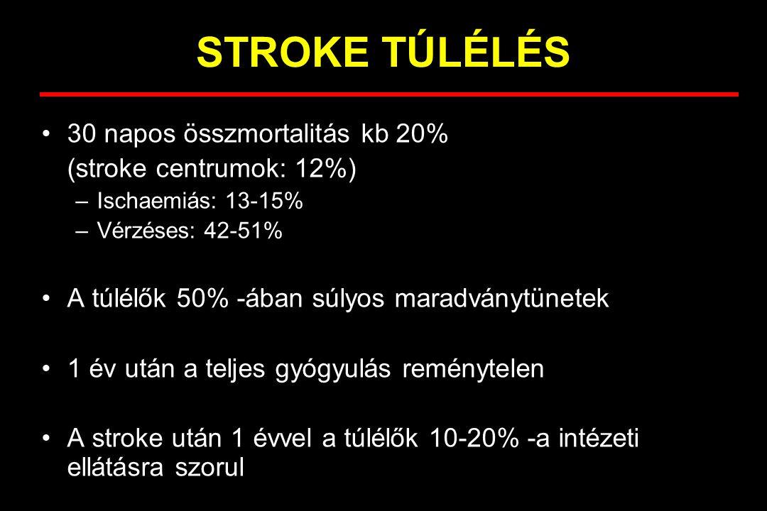 STROKE TÚLÉLÉS 30 napos összmortalitás kb 20% (stroke centrumok: 12%)