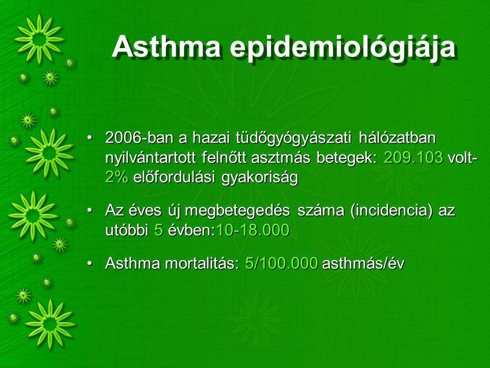 Asthma epidemiológiája