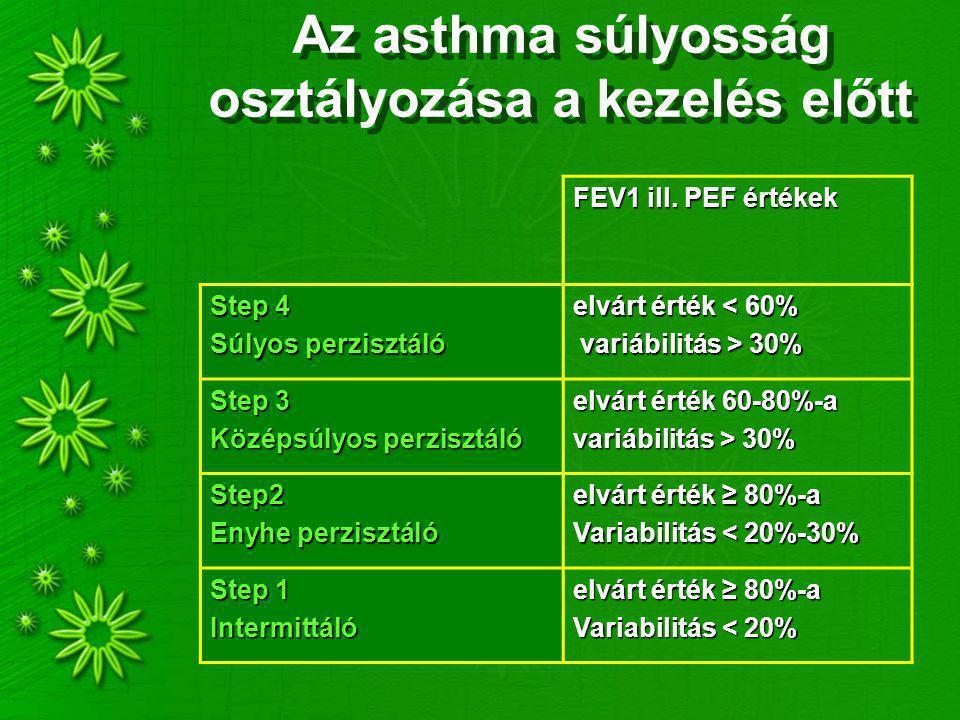 Az asthma súlyosság osztályozása a kezelés előtt