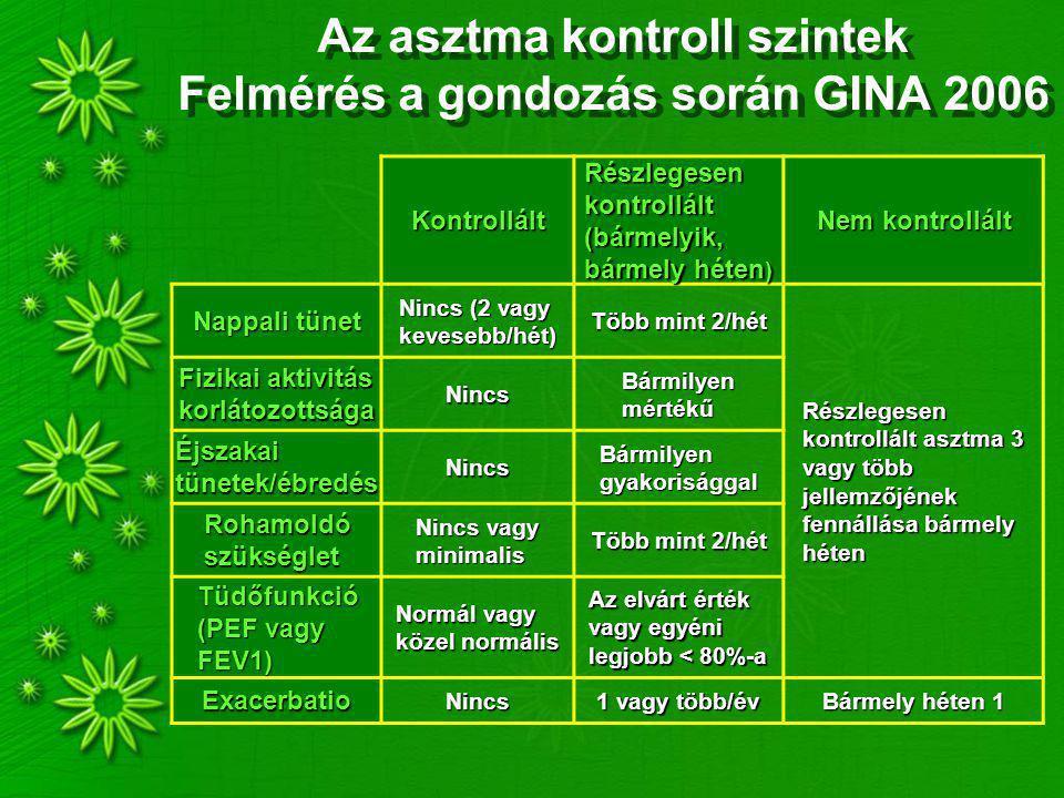 Az asztma kontroll szintek Felmérés a gondozás során GINA 2006