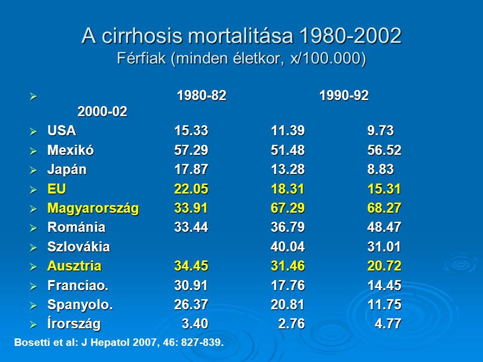 A cirrhosis mortalitása 1980-2002 Férfiak (minden életkor, x/100.000)