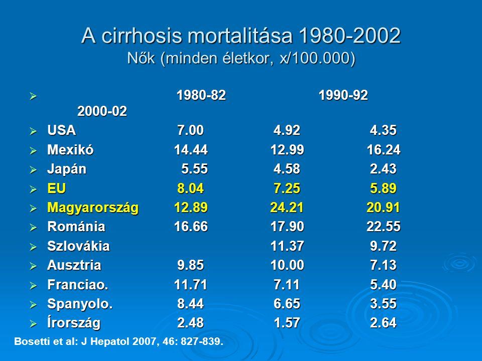 A cirrhosis mortalitása 1980-2002 Nők (minden életkor, x/100.000)
