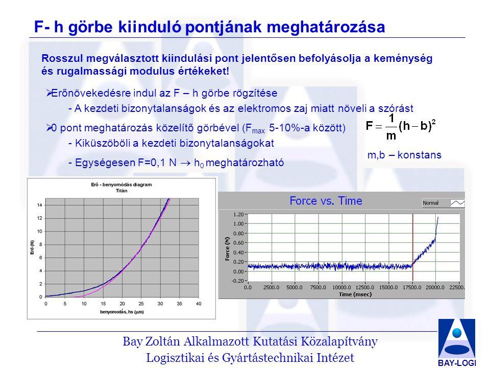 F- h görbe kiinduló pontjának meghatározása