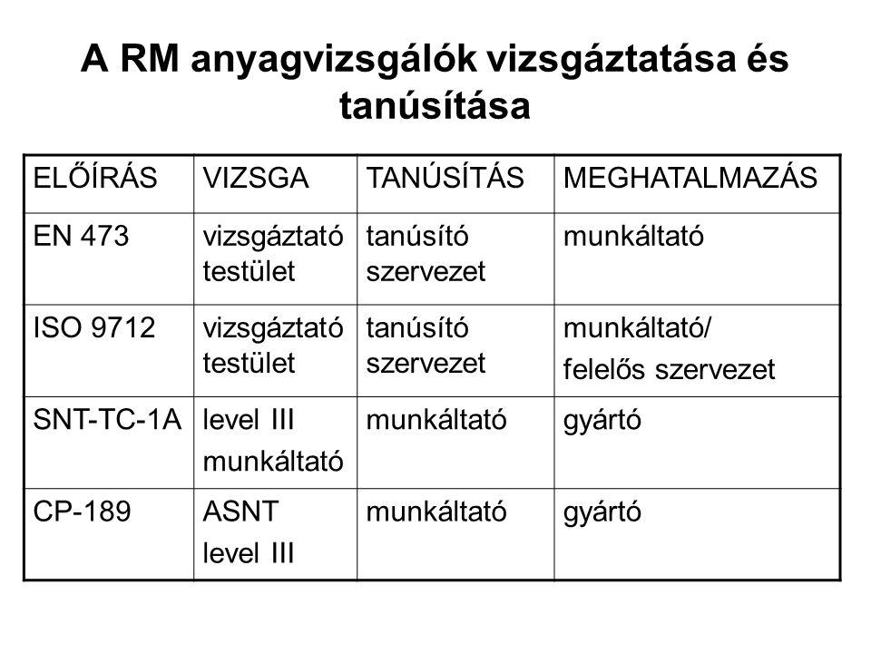 A RM anyagvizsgálók vizsgáztatása és tanúsítása