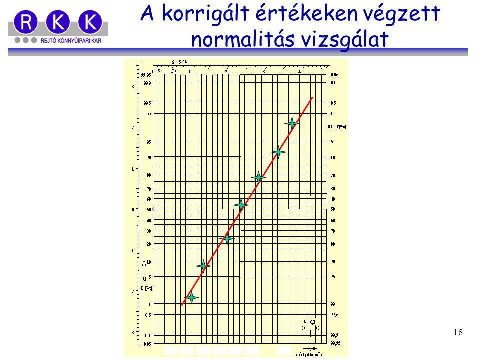 A korrigált értékeken végzett normalitás vizsgálat