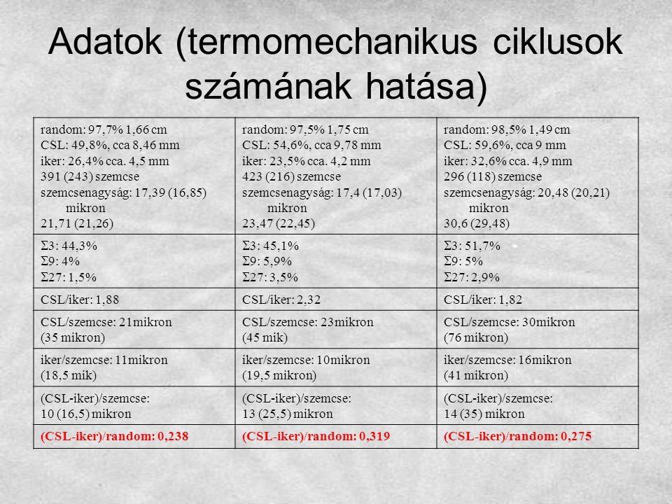 Adatok (termomechanikus ciklusok számának hatása)
