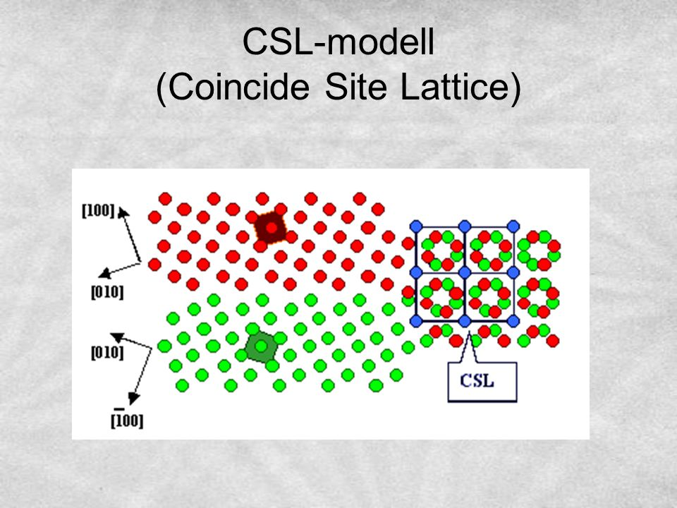 CSL-modell (Coincide Site Lattice)