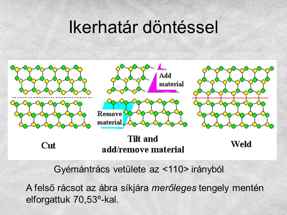 Ikerhatár döntéssel Gyémántrács vetülete az <110> irányból