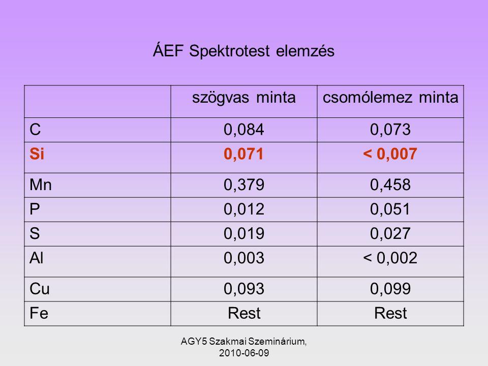 ÁEF Spektrotest elemzés