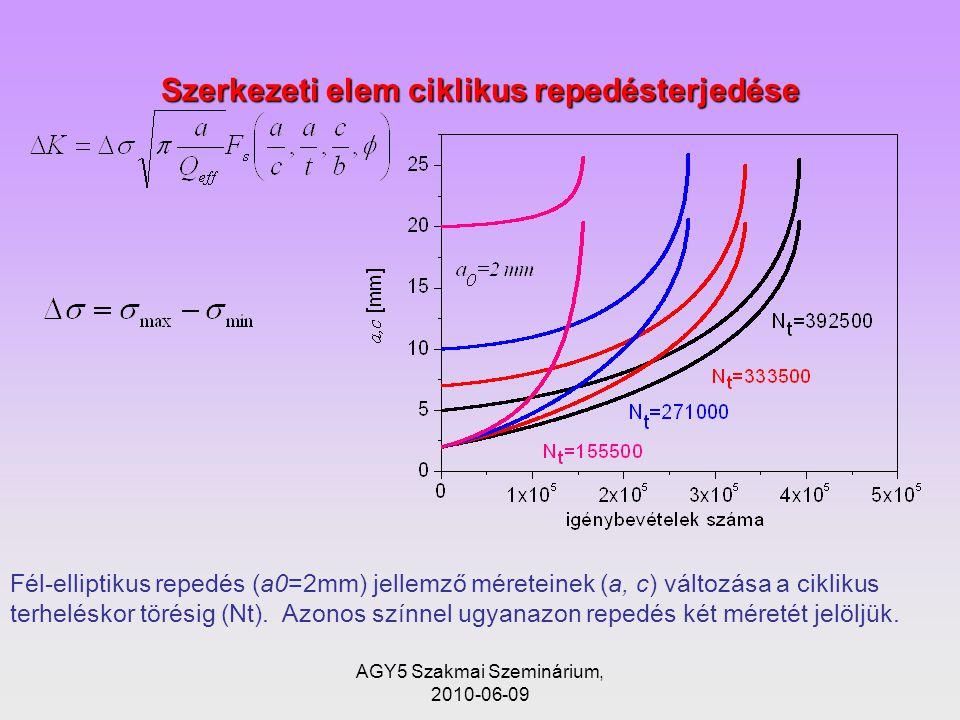 Szerkezeti elem ciklikus repedésterjedése