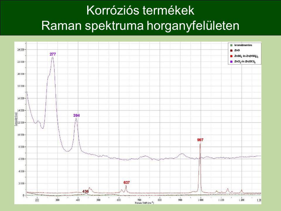Korróziós termékek Raman spektruma horganyfelületen