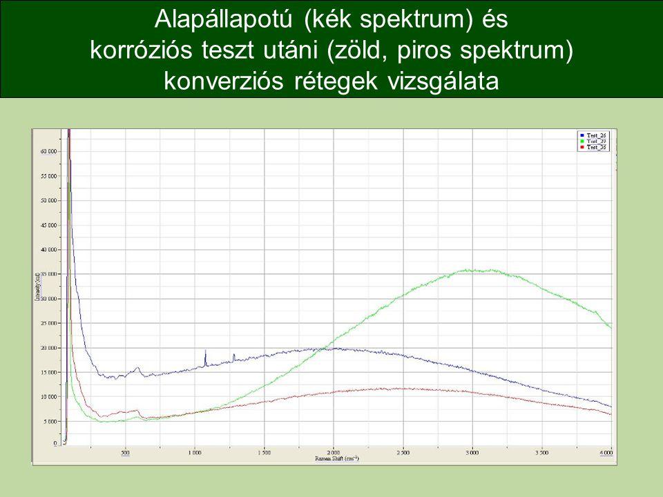 Alapállapotú (kék spektrum) és korróziós teszt utáni (zöld, piros spektrum) konverziós rétegek vizsgálata