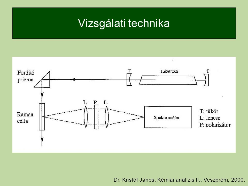 Vizsgálati technika Dr. Kristóf János, Kémiai analízis II:, Veszprém, 2000.