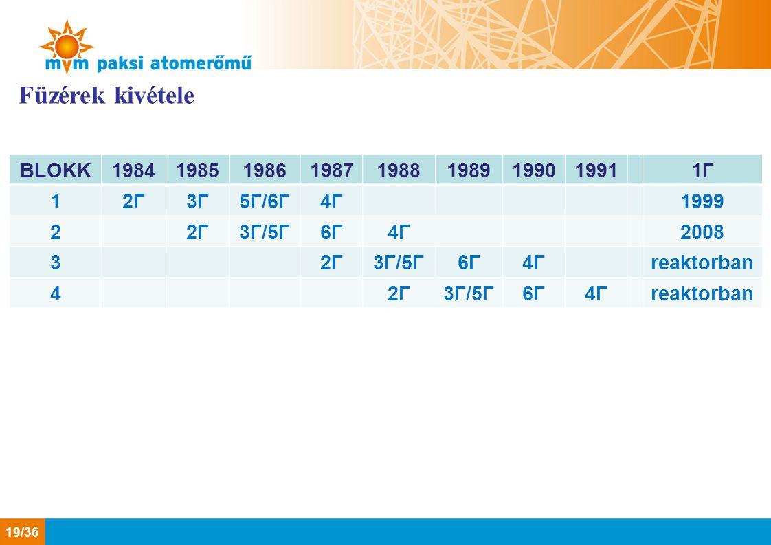 Füzérek kivétele BLOKK 1984 1985 1986 1987 1988 1989 1990 1991 1Γ 1 2Γ