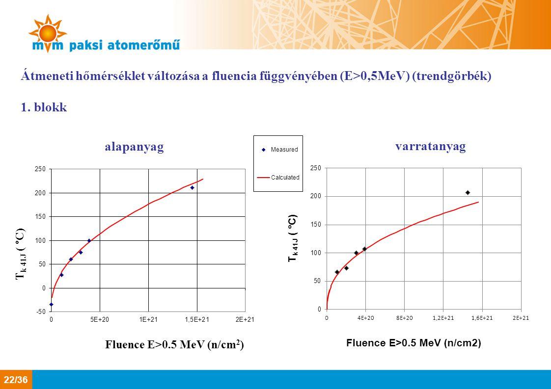 Átmeneti hőmérséklet változása a fluencia függvényében (E>0,5MeV) (trendgörbék)