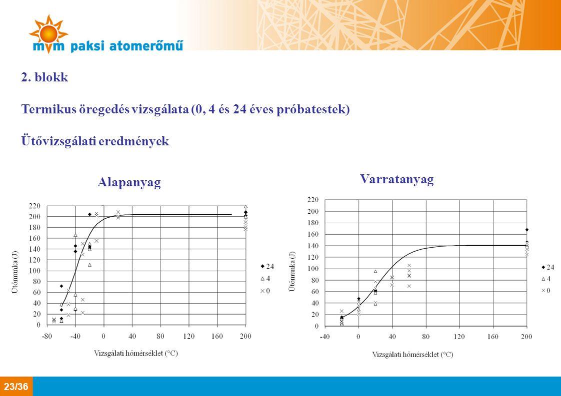 2. blokk Termikus öregedés vizsgálata (0, 4 és 24 éves próbatestek) Ütővizsgálati eredmények. Varratanyag.