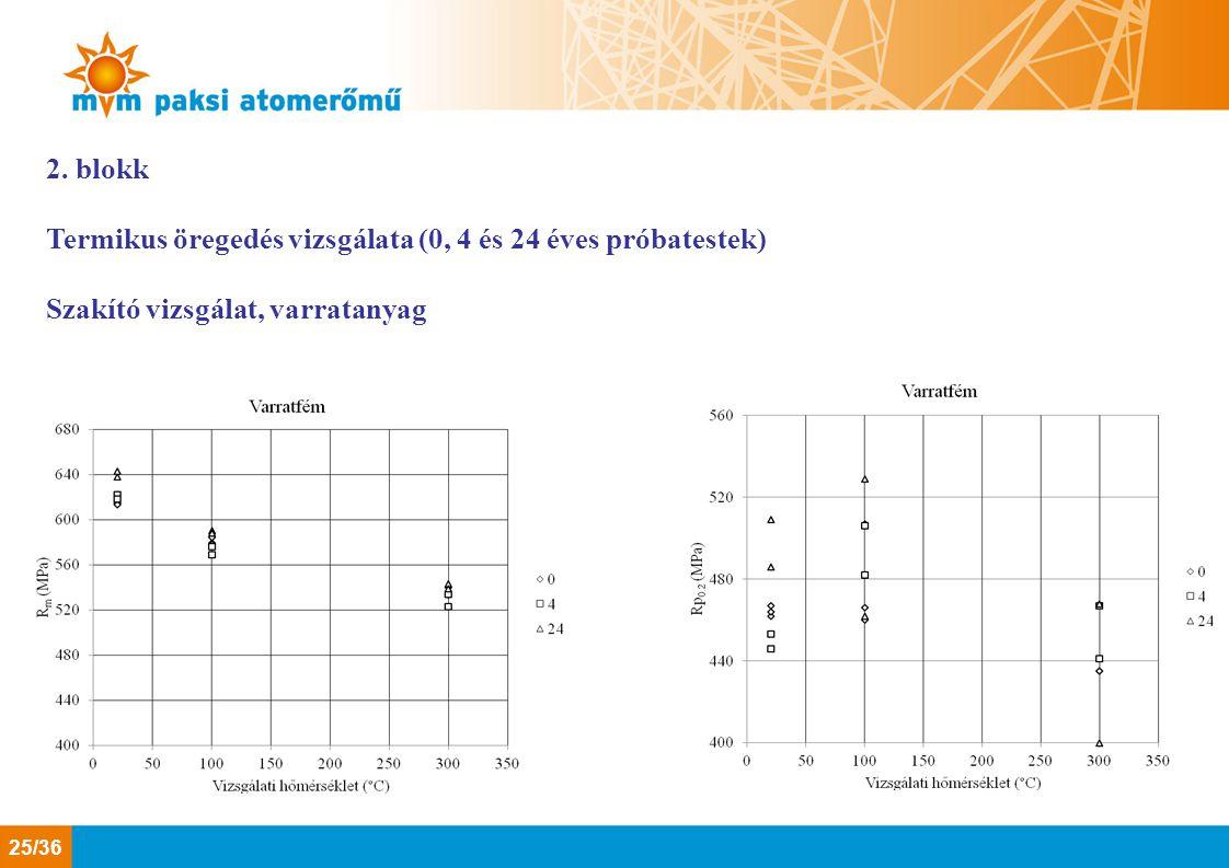 2. blokk Termikus öregedés vizsgálata (0, 4 és 24 éves próbatestek) Szakító vizsgálat, varratanyag