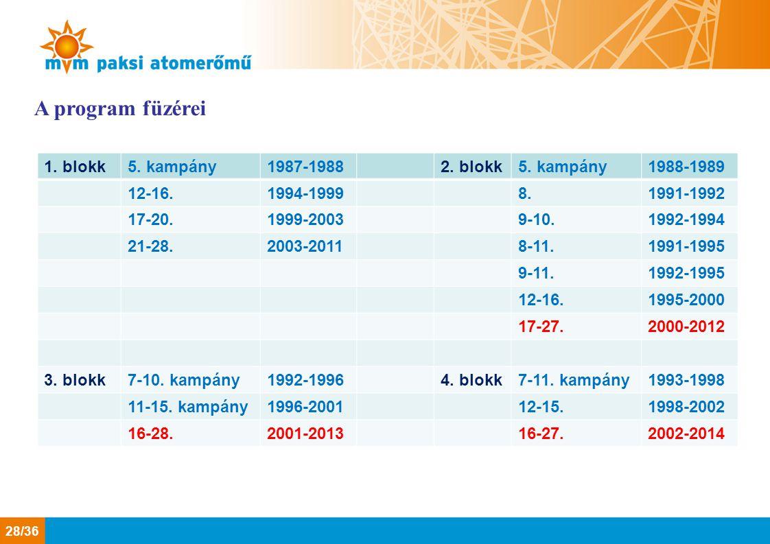 A program füzérei 1. blokk 5. kampány 1987-1988 2. blokk 1988-1989