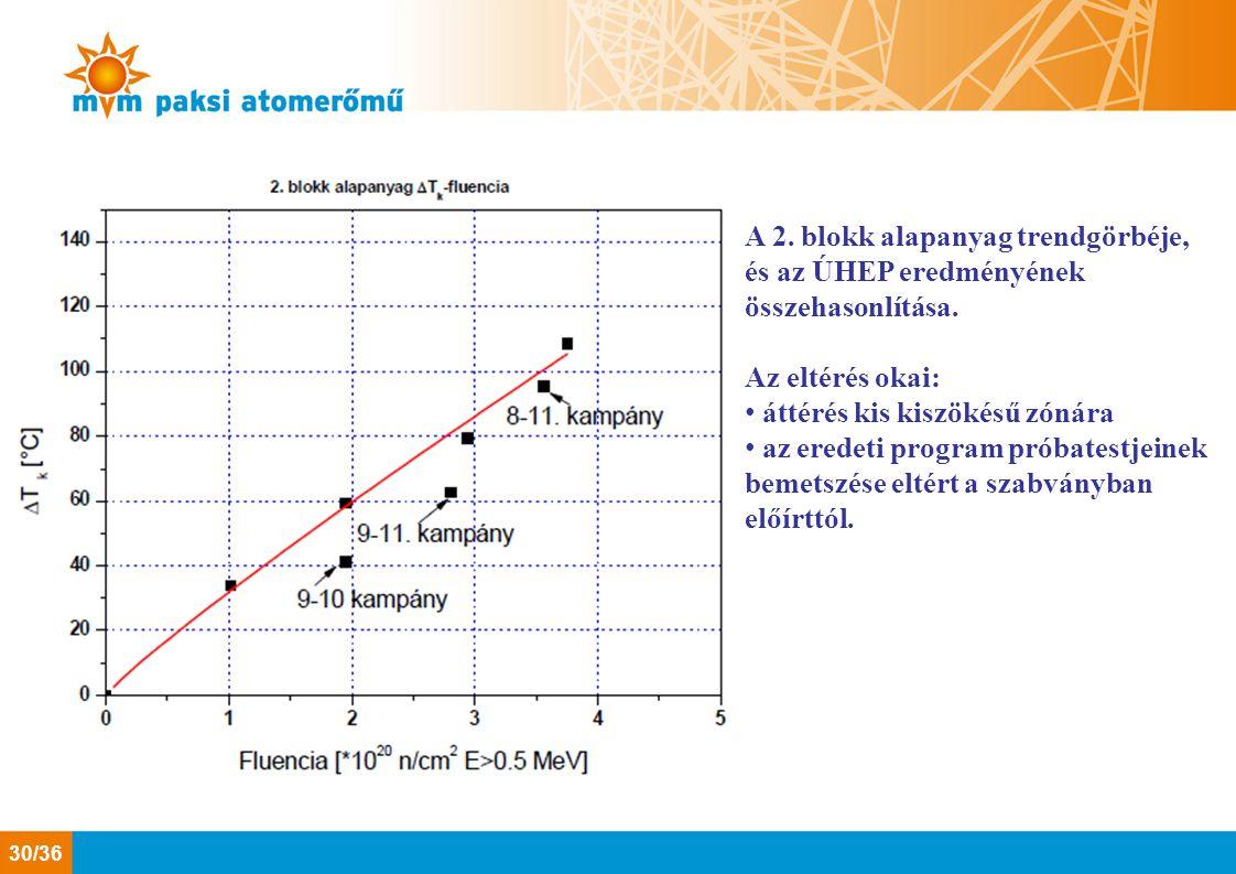 A 2. blokk alapanyag trendgörbéje, és az ÚHEP eredményének összehasonlítása.