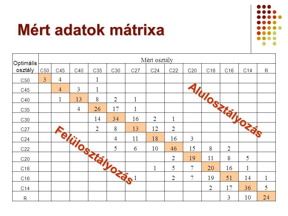 Mért adatok mátrixa Alulosztályozás Felülosztályozás Mért osztály 3 4