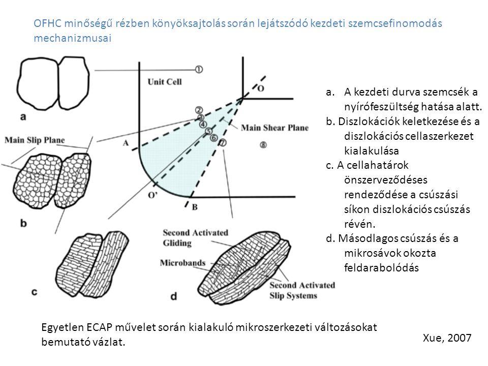 OFHC minőségű rézben könyöksajtolás során lejátszódó kezdeti szemcsefinomodás mechanizmusai