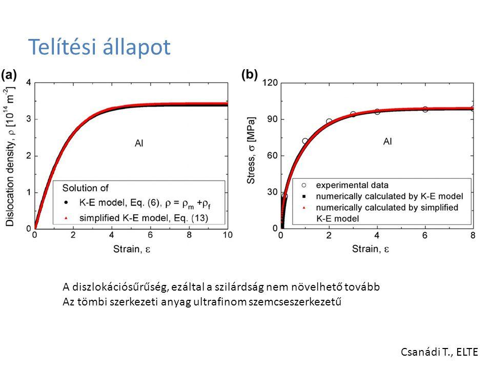 Telítési állapot A diszlokációsűrűség, ezáltal a szilárdság nem növelhető tovább. Az tömbi szerkezeti anyag ultrafinom szemcseszerkezetű.