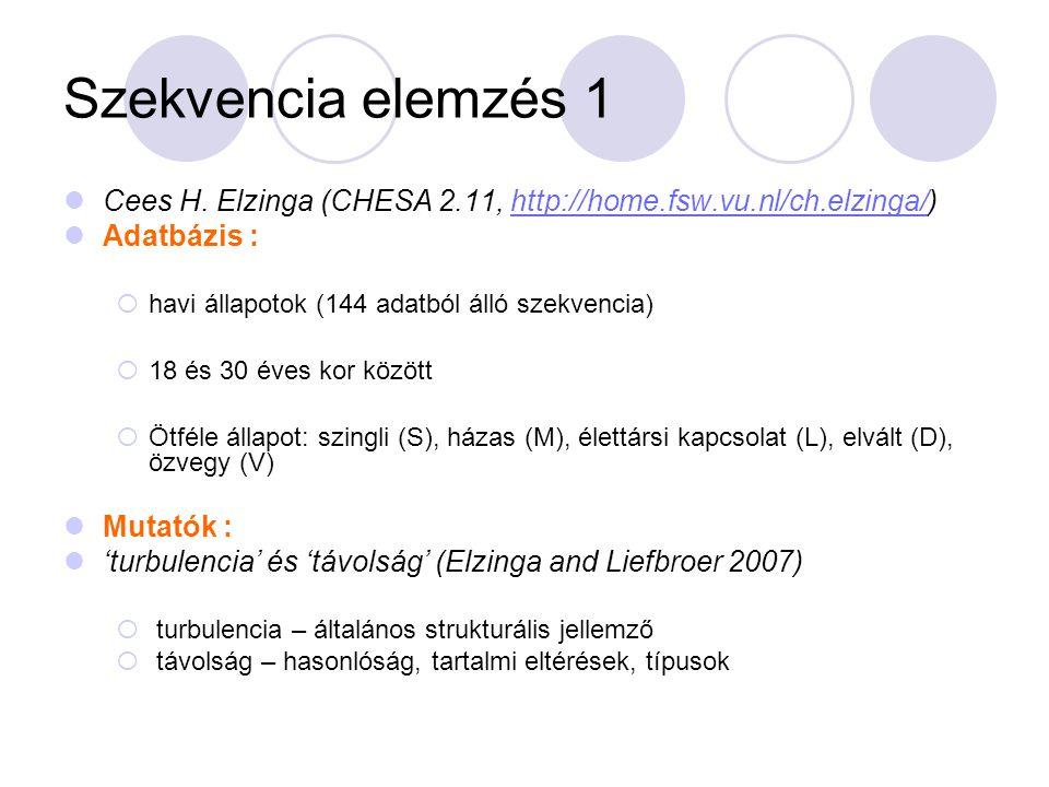 Szekvencia elemzés 1 Cees H. Elzinga (CHESA 2.11, http://home.fsw.vu.nl/ch.elzinga/) Adatbázis : havi állapotok (144 adatból álló szekvencia)