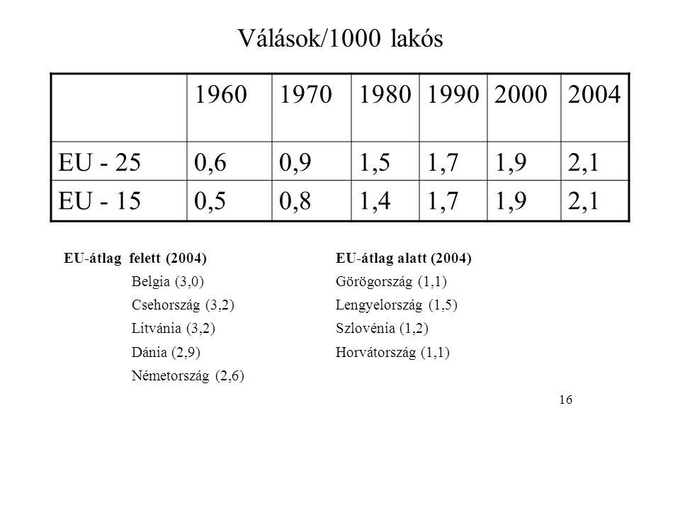 Válások/1000 lakós 1960. 1970. 1980. 1990. 2000. 2004. EU - 25. 0,6. 0,9. 1,5. 1,7. 1,9.