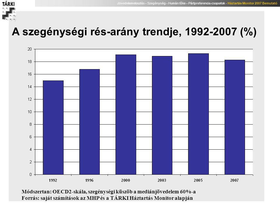 A szegénységi rés-arány trendje, 1992-2007 (%)