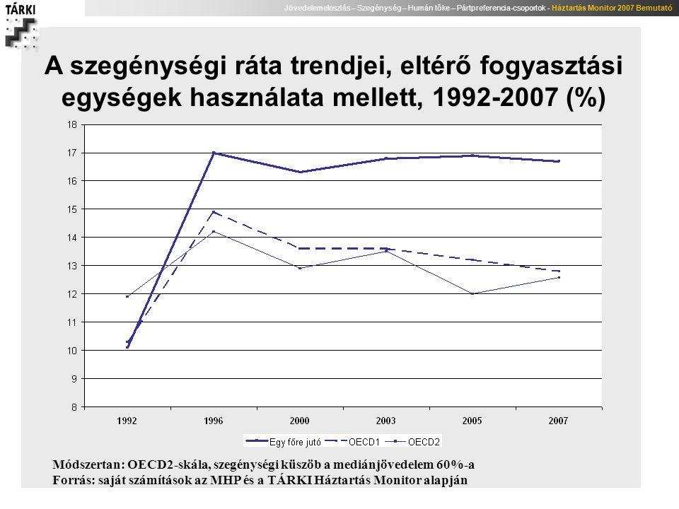 A szegénységi ráta trendjei, eltérő fogyasztási egységek használata mellett, 1992-2007 (%)