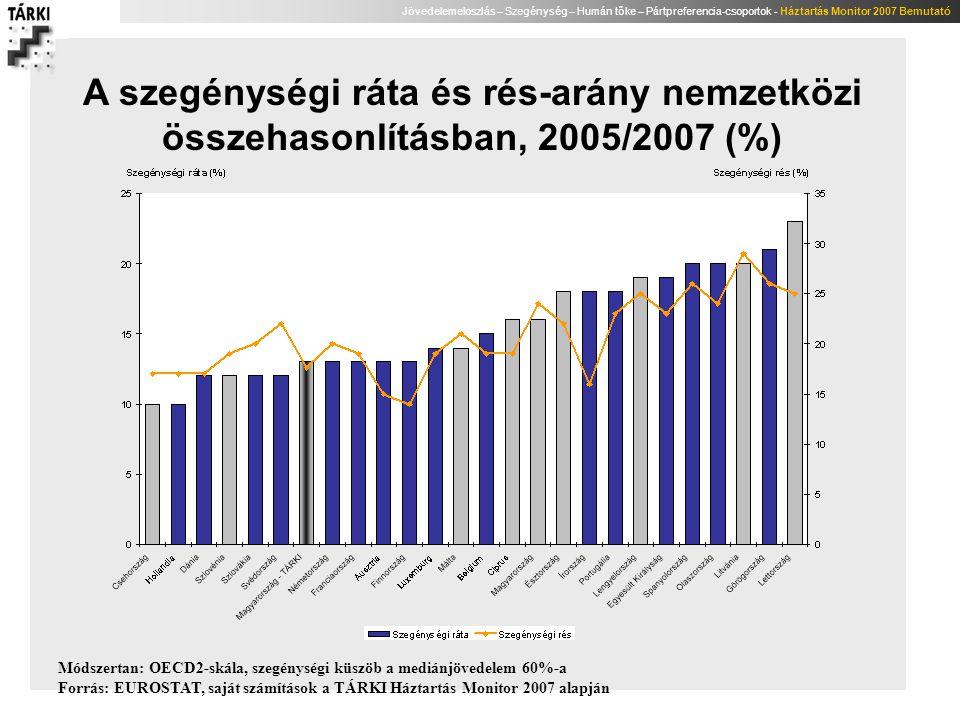 A szegénységi ráta és rés-arány nemzetközi összehasonlításban, 2005/2007 (%)