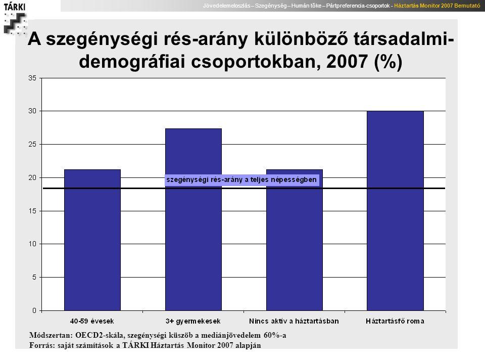 A szegénységi rés-arány különböző társadalmi-demográfiai csoportokban, 2007 (%)