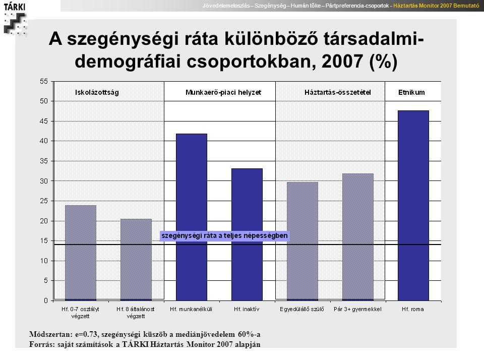 A szegénységi ráta különböző társadalmi-demográfiai csoportokban, 2007 (%)