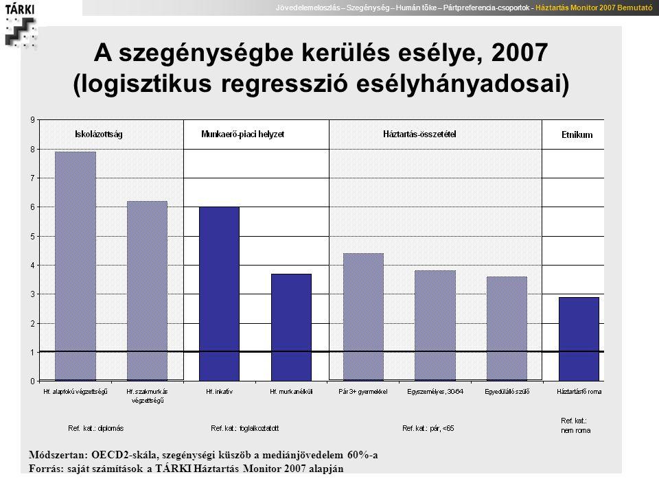 A szegénységbe kerülés esélye, 2007 (logisztikus regresszió esélyhányadosai)